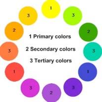 Gambar 1.33. Lingkaran warna gabungan warna-warna dasar